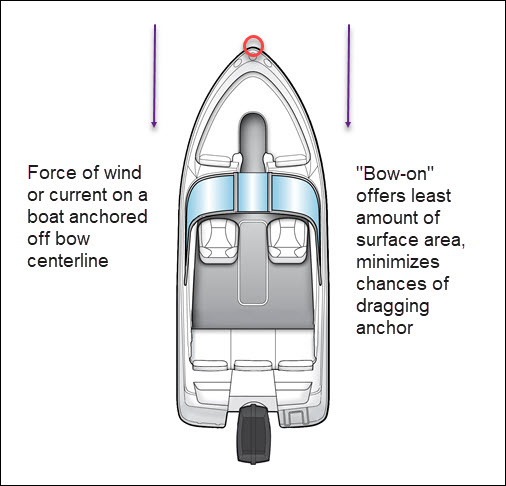 Properly Anchored Boat